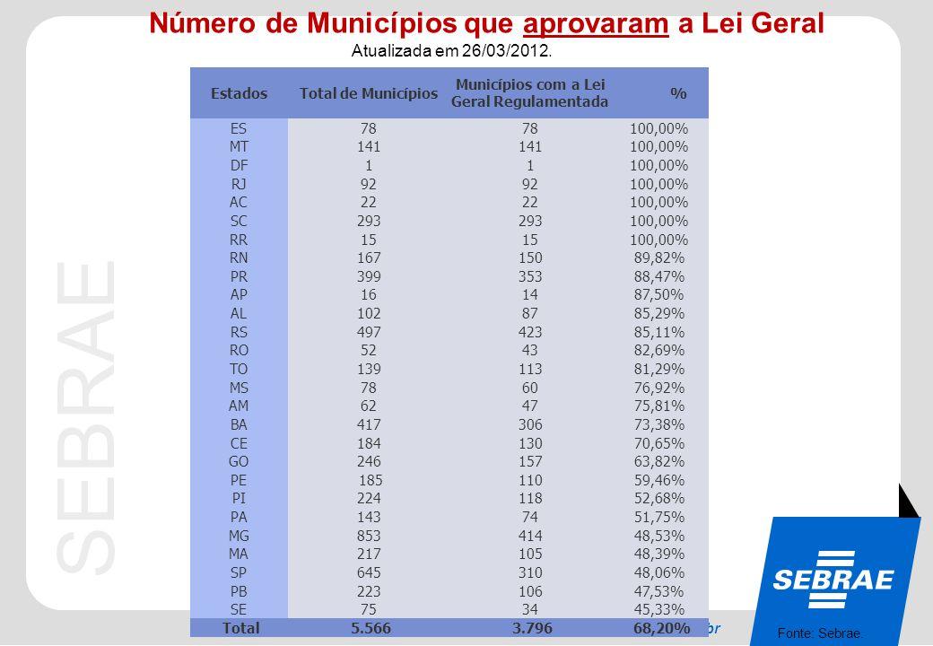 SEBRAE 0800 570 0800 / www.sebrae.com.br Número de Municípios que aprovaram a Lei Geral Atualizada em 26/03/2012. Fonte: Sebrae. EstadosTotal de Munic
