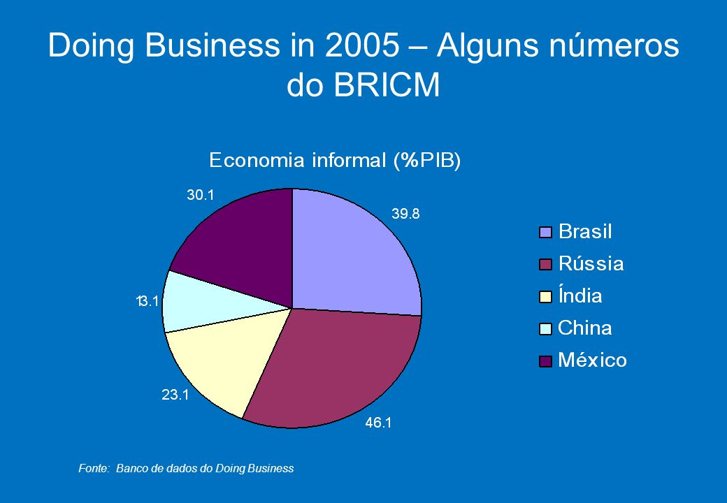 SEBRAE 0800 570 0800 / www.sebrae.com.br Doing Business in 2005 – Alguns números do BRICM Fonte: Banco de dados do Doing Business