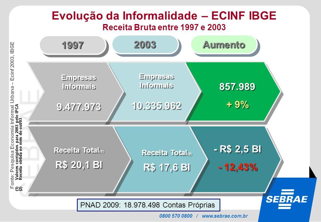 SEBRAE 0800 570 0800 / www.sebrae.com.br Evolução da Informalidade – ECINF IBGE Receita Bruta entre 1997 e 2003 (1)Valores corrigidos para 2003 pelo I