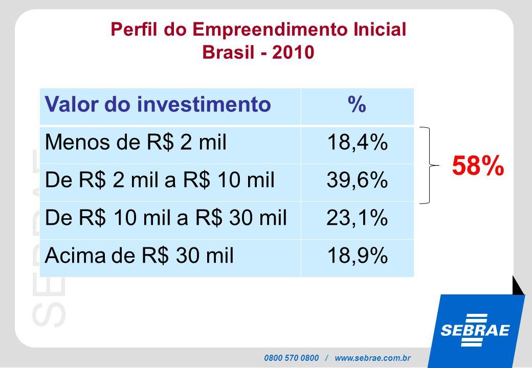 SEBRAE 0800 570 0800 / www.sebrae.com.br Perfil do Empreendimento Inicial Brasil - 2010 Valor do investimento% Menos de R$ 2 mil18,4% De R$ 2 mil a R$
