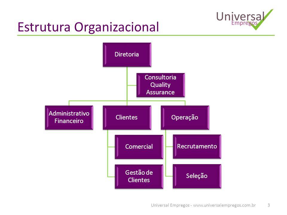 Estrutura Organizacional Universal Empregos - www.universalempregos.com.br3 Diretoria Administrativo Financeiro Clientes Comercial Gestão de Clientes Operação Recrutamento Seleção Consultoria Quality Assurance
