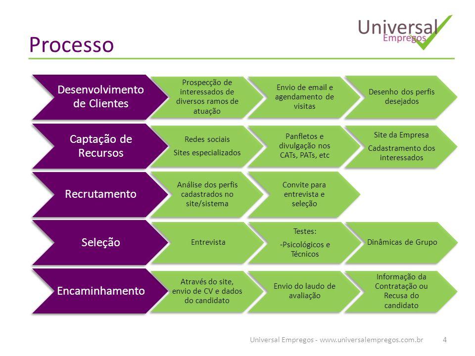 Processo Universal Empregos - www.universalempregos.com.br4 Desenvolvimento de Clientes Prospecção de interessados de diversos ramos de atuação Envio