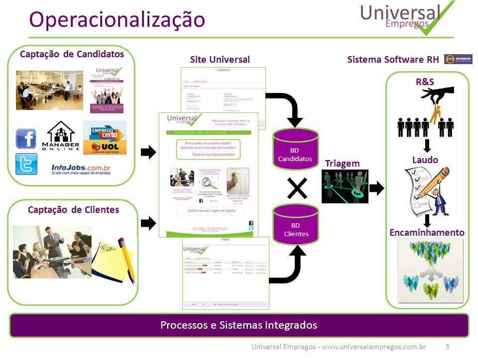 Operacionalização Universal Empregos - www.universalempregos.com.br5 BD Candidatos BD Clientes Processos e Sistemas Integrados