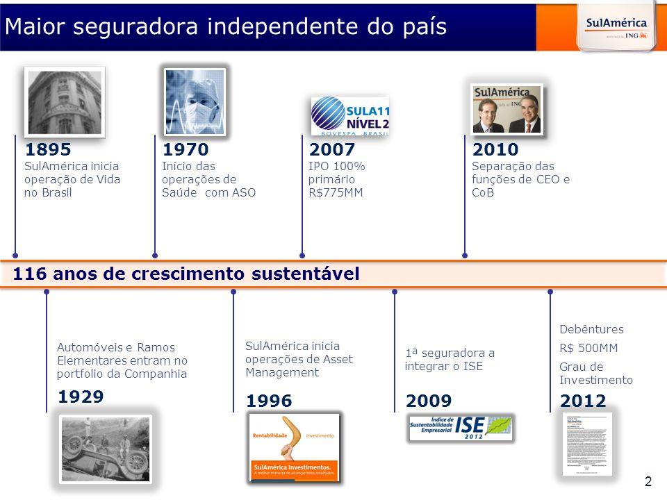 Automóveis e Ramos Elementares entram no portfolio da Companhia 1929 SulAmérica inicia operações de Asset Management 1996 2 Maior seguradora independe