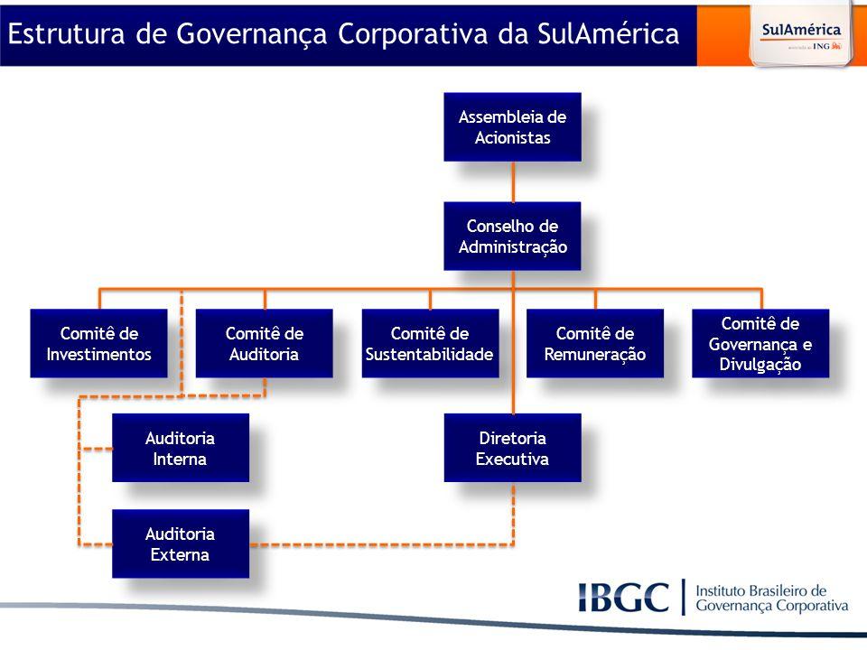 Material elaborado para utilização exclusiva nos cursos do IBGC. Estrutura de Governança Corporativa da SulAmérica Assembleia de Acionistas Conselho d