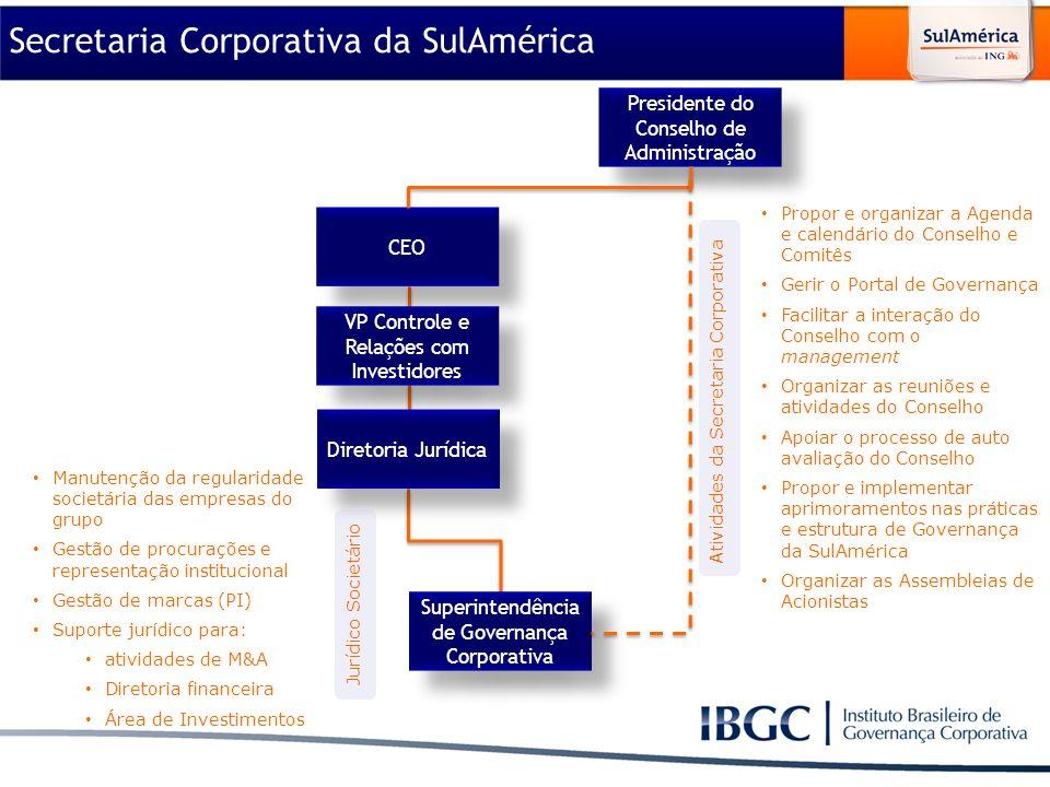 Material elaborado para utilização exclusiva nos cursos do IBGC. VP Controle e Relações com Investidores Diretoria Jurídica Presidente do Conselho de