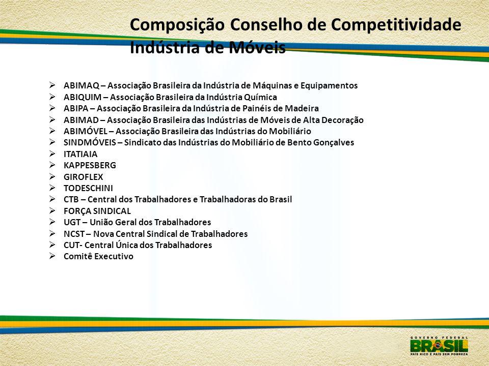Composição Conselho de Competitividade Indústria de Móveis ABIMAQ – Associação Brasileira da Indústria de Máquinas e Equipamentos ABIQUIM – Associação