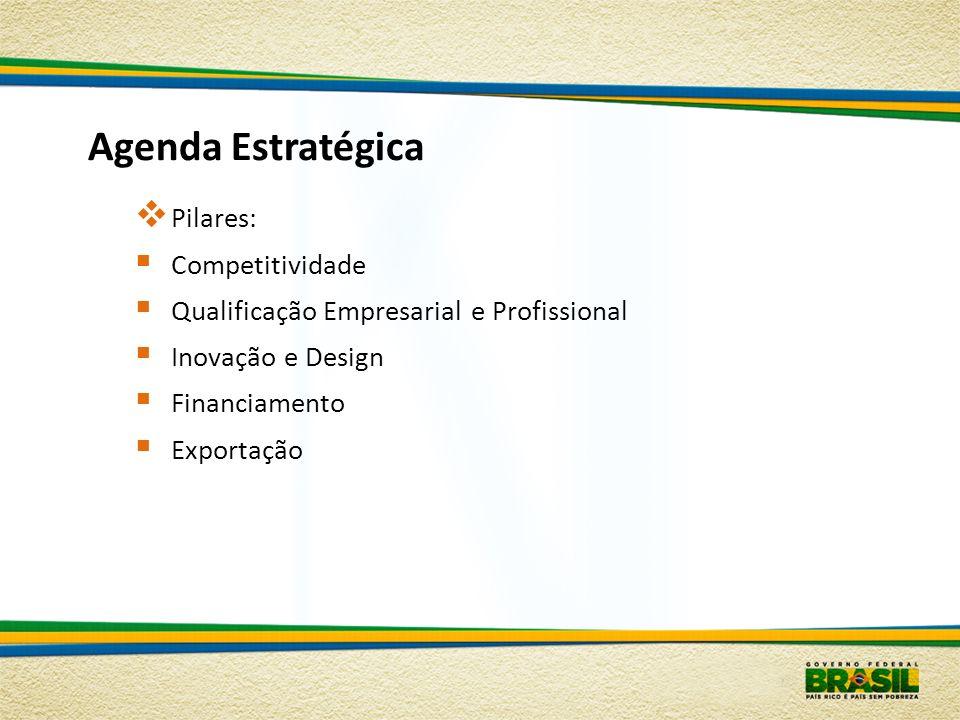 Agenda Estratégica Pilares: Competitividade Qualificação Empresarial e Profissional Inovação e Design Financiamento Exportação