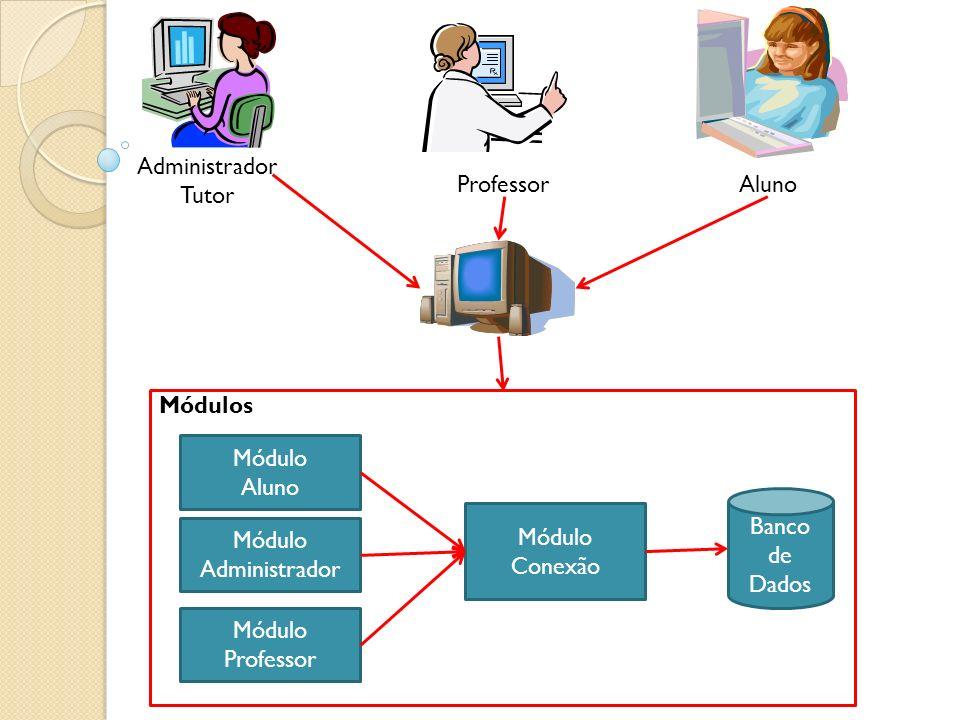 Professor Aluno Administrador Tutor Módulos Módulo Administrador Módulo Professor Módulo Aluno Módulo Conexão Banco de Dados