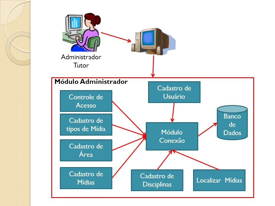 Administrador Tutor Módulo Administrador Cadastro de tipos de Mídia Cadastro de Área Controle de Acesso Módulo Conexão Banco de Dados Cadastro de Mídias Localizar Mídias Cadastro de Disciplinas Cadastro de Usuário