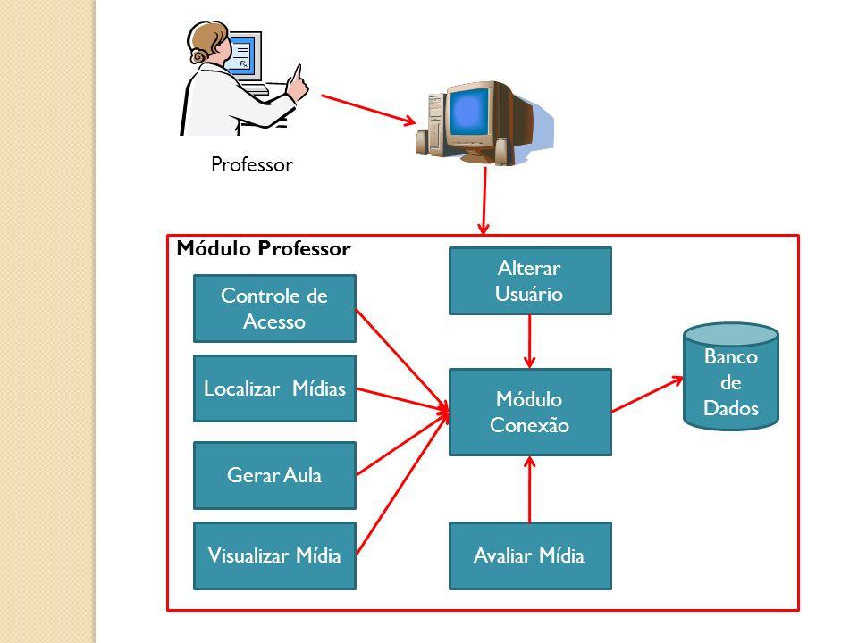 Módulo Professor Controle de Acesso Módulo Conexão Banco de Dados Localizar Mídias Gerar Aula Professor Visualizar MídiaAvaliar Mídia Alterar Usuário