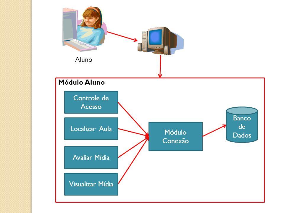 Aluno Módulo Aluno Controle de Acesso Módulo Conexão Banco de Dados Localizar Aula Visualizar Mídia Avaliar Mídia