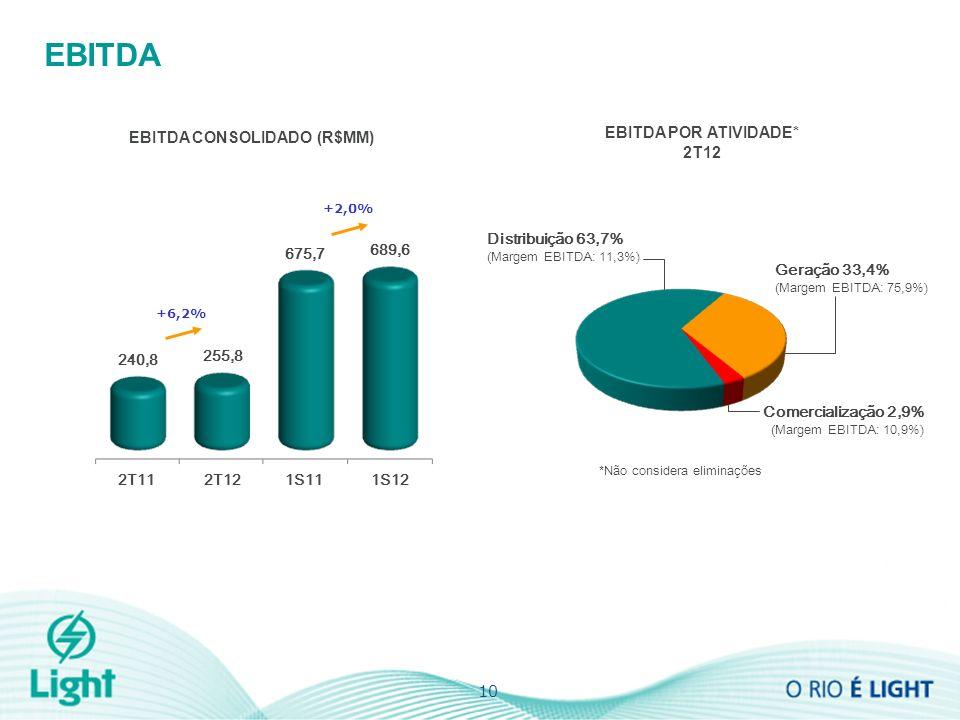 EBITDA EBITDA CONSOLIDADO (R$MM) 10 EBITDA POR ATIVIDADE* 2T12 Geração 33,4% (Margem EBITDA: 75,9%) Comercialização 2,9% (Margem EBITDA: 10,9%) Distribuição 63,7% (Margem EBITDA: 11,3%) *Não considera eliminações 255,8 240,8 +6,2% 2T112T121S111S12 689,6 675,7 +2,0%
