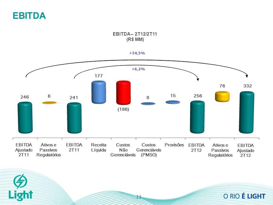 11 EBITDA 2T11 EBITDA 2T12 Receita Líquida Custos Não Gerenciáveis Custos Gerenciáveis (PMSO) Provisões 6 Ativos e Passivos Regulatórios EBITDA Ajustado 2T11 EBITDA Ajustado 2T12 246 241 177 (186) 8 15 256 76332 EBITDA – 2T12/2T11 (R$ MM) EBITDA +34,5% +6,2%