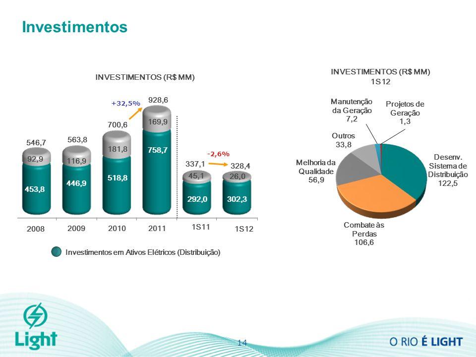 INVESTIMENTOS (R$ MM) Investimentos 14 INVESTIMENTOS (R$ MM) 1S12 +32,5% 2010 2009 2008 563,8 546,7 928,6 700,6 2011 1S12 1S11 328,4 337,1 -2,6% Projetos de Geração 1,3 Melhoria da Qualidade 56,9 Manutenção da Geração 7,2 Outros 33,8 Desenv.