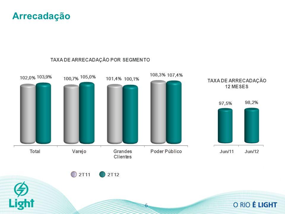 6 Arrecadação TAXA DE ARRECADAÇÃO 12 MESES TAXA DE ARRECADAÇÃO POR SEGMENTO 102,0% 103,9% 105,0% 100,7% 101,4% 100,1% 108,3% 107,4% 2T112T12 97,5% 98,2% Jun/11Jun/12
