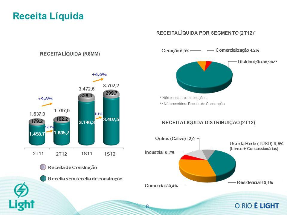 Industrial 6,7% Receita Líquida RECEITA LÍQUIDA (R$MM) 8 +9,8% 1.637,9 1.797,9 Geração 6,9% Distribuição 88,9%** RECEITA LÍQUIDA POR SEGMENTO (2T12)* Comercialização 4,2% * Não considera eliminações ** Não considera Receita de Construção RECEITA LÍQUIDA DISTRIBUIÇÃO (2T12) Comercial 30,4% Outros (Cativo) 13,0 Uso da Rede (TUSD) 9,8% (Livres + Concessionárias) Residencial 40,1% 2T12 2T11 Receita de Construção Receita sem receita de construção 162,2 1.458,7 1.635,7 179,2 +6,6% 1S12 1S11 3.146,3 3.402,5 299,7 326,3 3.472,6 3.702,2 12,1% 8,1%