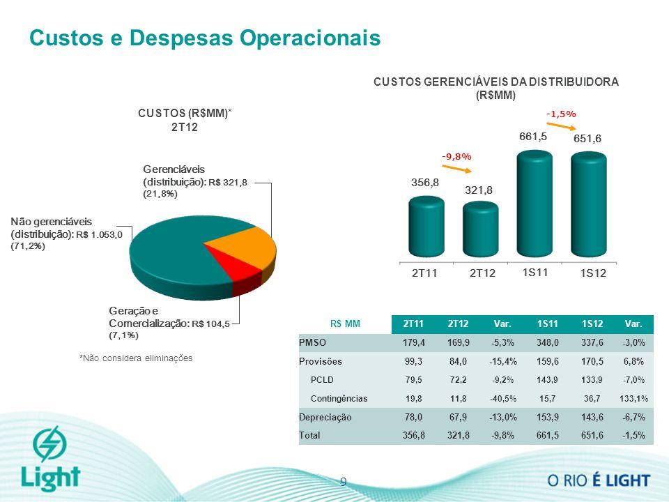 9 Custos e Despesas Operacionais Gerenciáveis (distribuição): R$ 321,8 (21,8%) Geração e Comercialização: R$ 104,5 (7,1%) Não gerenciáveis (distribuição): R$ 1.053,0 (71,2%) *Não considera eliminações CUSTOS GERENCIÁVEIS DA DISTRIBUIDORA (R$MM) CUSTOS (R$MM)* 2T12 356,8 321,8 -9,8% 2T12 2T11 1S12 1S11 661,5 651,6 -1,5% R$ MM2T112T12Var.1S111S12Var.
