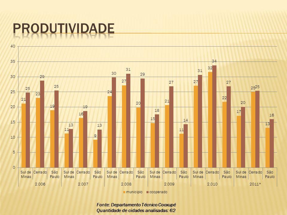 Fonte: Departamento Técnico Cooxupé Quantidade de cidades analisadas: 62