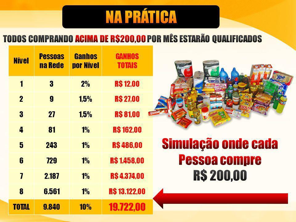 Nível Pessoas na Rede Ganhos por Nível GANHOS TOTAIS 132%R$ 12,00 291,5%R$ 27,00 3271,5%R$ 81,00 4811%R$ 162,00 52431%R$ 486,00 67291%R$ 1.458,00 72.1871%R$ 4.374,00 86.5611%R$ 13.122,00 TOTAL9.84010% 19.722,00