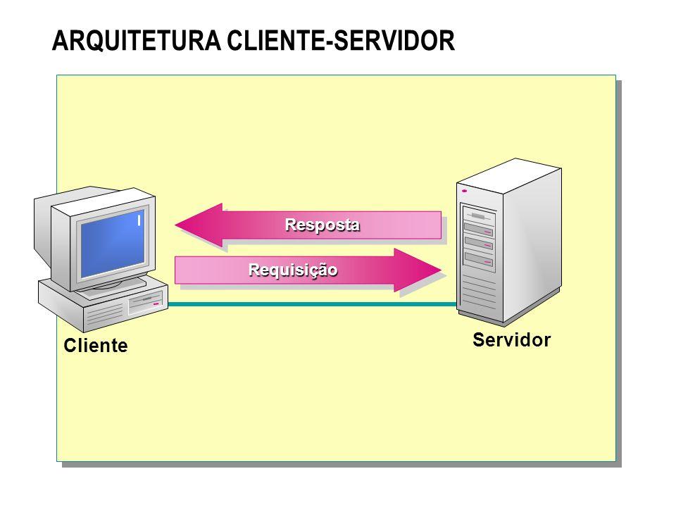 ARQUITETURA CLIENTE-SERVIDOR Servidor Cliente RespostaResposta RequisiçãoRequisição