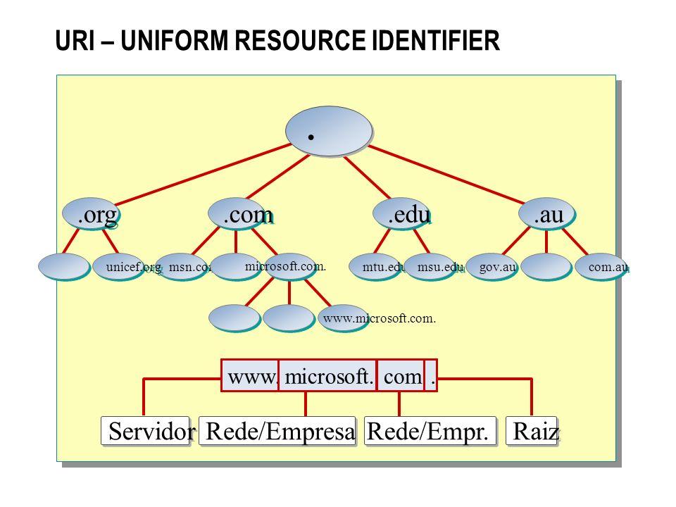 URI - UNIFORM RESOURCE IDENTIFIER http://www.terra.com.br/site/index.html Protocolo utilizado na comunicação Endereço do Computador/Servidor Recurso solicitado para ser exibido no navegador