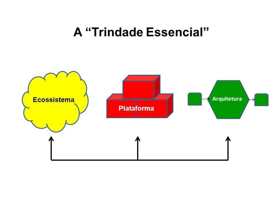 Ecossistema Plataforma Arquitetura A Trindade Essencial