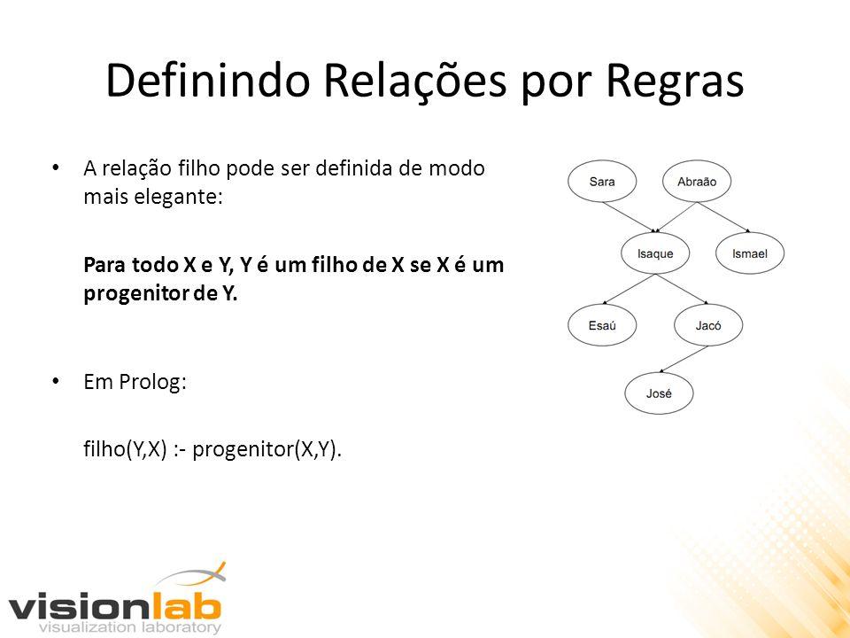 Definindo Relações por Regras A relação filho pode ser definida de modo mais elegante: Para todo X e Y, Y é um filho de X se X é um progenitor de Y. E