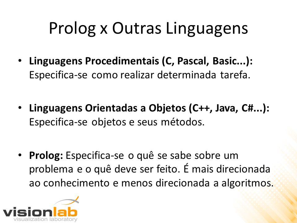 Prolog x Outras Linguagens Linguagens Procedimentais (C, Pascal, Basic...): Especifica-se como realizar determinada tarefa. Linguagens Orientadas a Ob