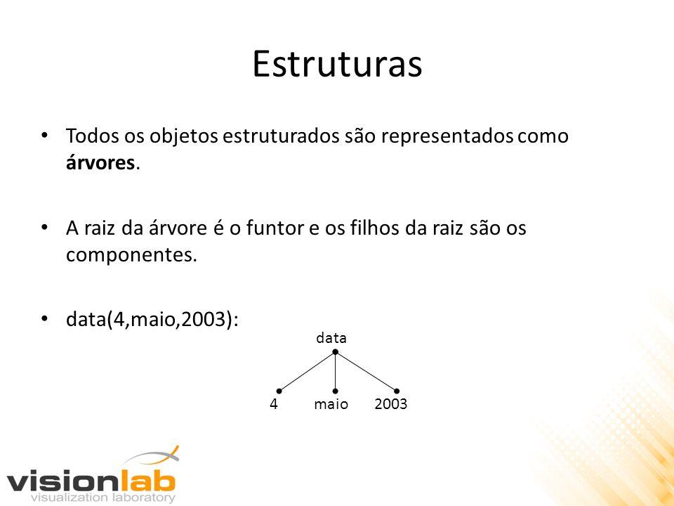 Estruturas Todos os objetos estruturados são representados como árvores. A raiz da árvore é o funtor e os filhos da raiz são os componentes. data(4,ma