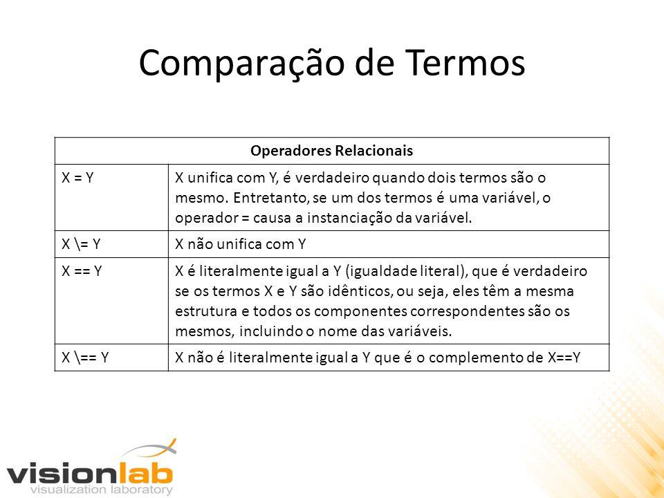 Comparação de Termos Operadores Relacionais X = YX unifica com Y, é verdadeiro quando dois termos são o mesmo. Entretanto, se um dos termos é uma vari