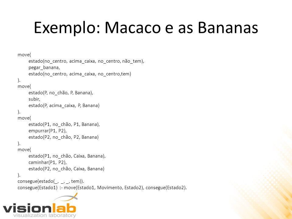 Exemplo: Macaco e as Bananas move( estado(no_centro, acima_caixa, no_centro, não_tem), pegar_banana, estado(no_centro, acima_caixa, no_centro,tem) ).