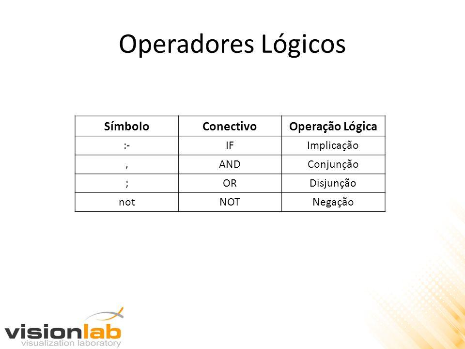 Operadores Lógicos SímboloConectivoOperação Lógica :-IFImplicação,ANDConjunção ;ORDisjunção notNOTNegação