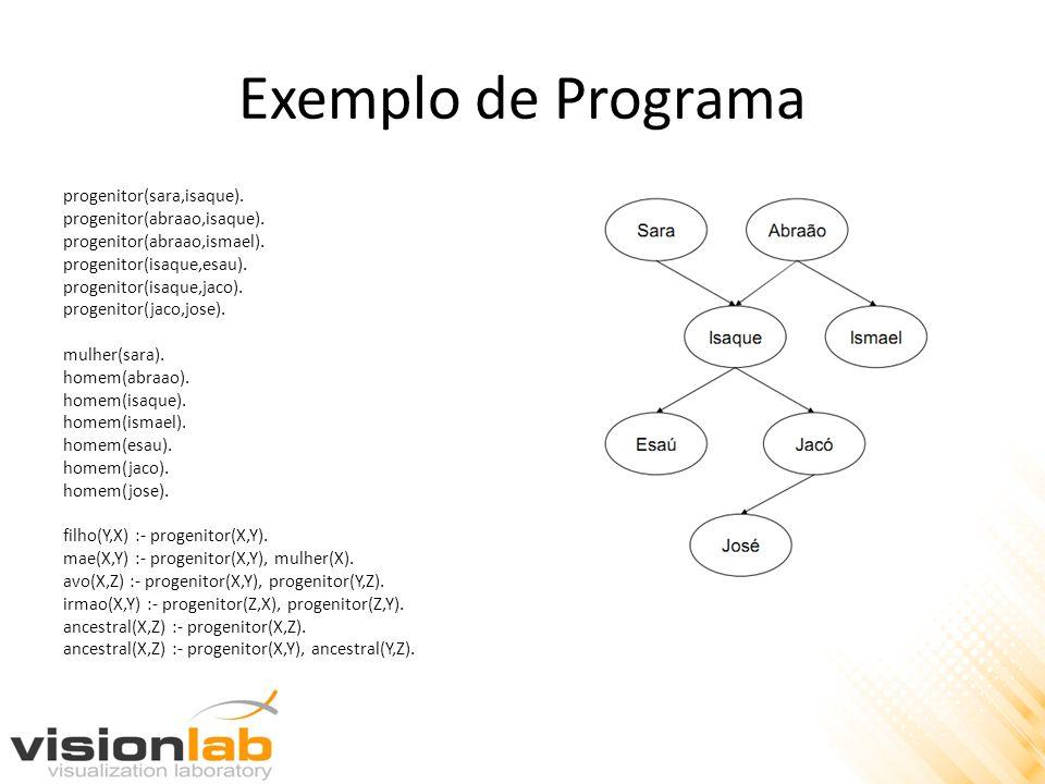 Exemplo de Programa progenitor(sara,isaque). progenitor(abraao,isaque). progenitor(abraao,ismael). progenitor(isaque,esau). progenitor(isaque,jaco). p