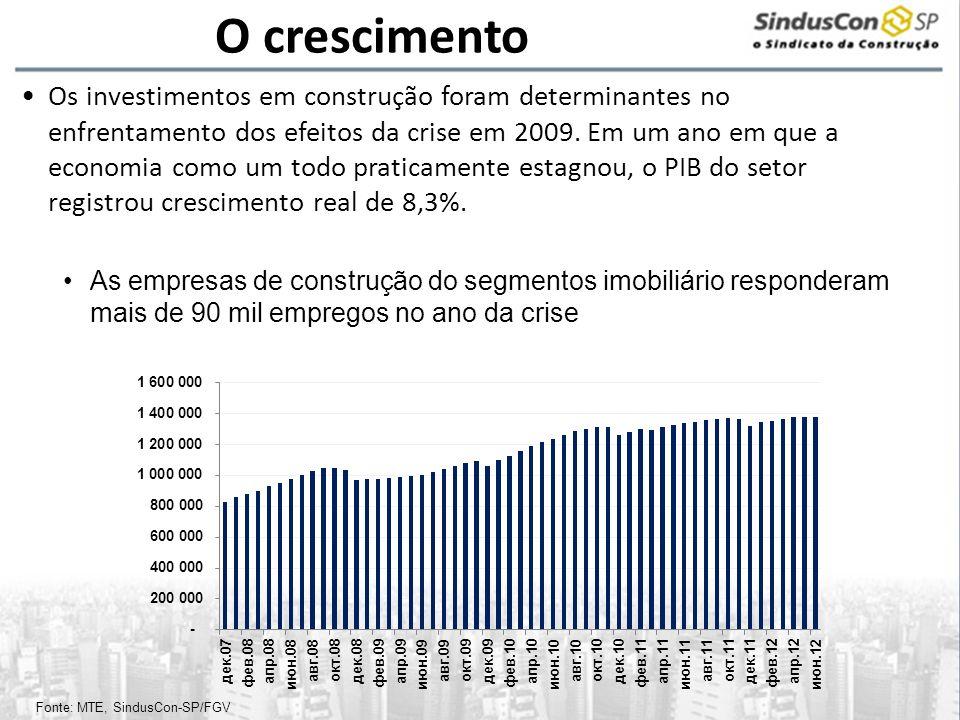 O crescimento Os investimentos em construção foram determinantes no enfrentamento dos efeitos da crise em 2009. Em um ano em que a economia como um to