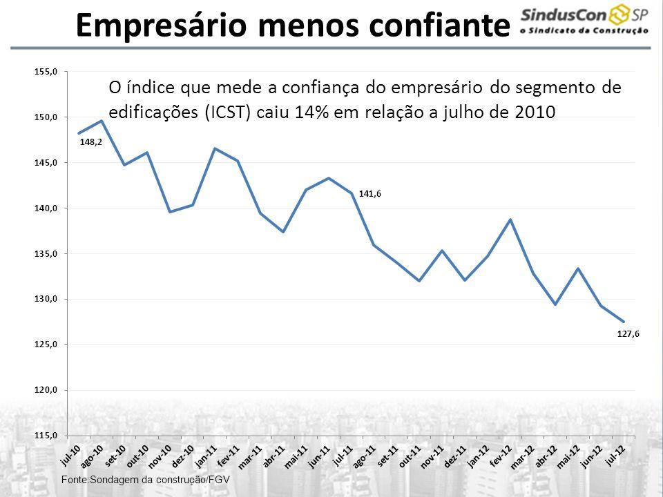 Empresário menos confiante O índice que mede a confiança do empresário do segmento de edificações (ICST) caiu 14% em relação a julho de 2010 Fonte:Son