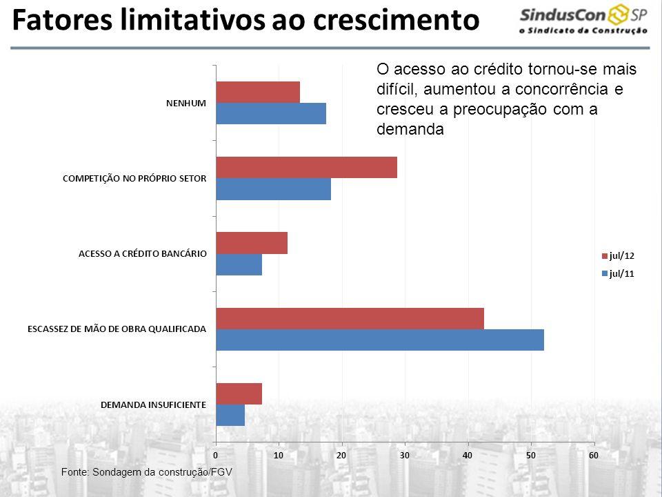 Fatores limitativos ao crescimento Fonte: Sondagem da construção/FGV O acesso ao crédito tornou-se mais difícil, aumentou a concorrência e cresceu a p
