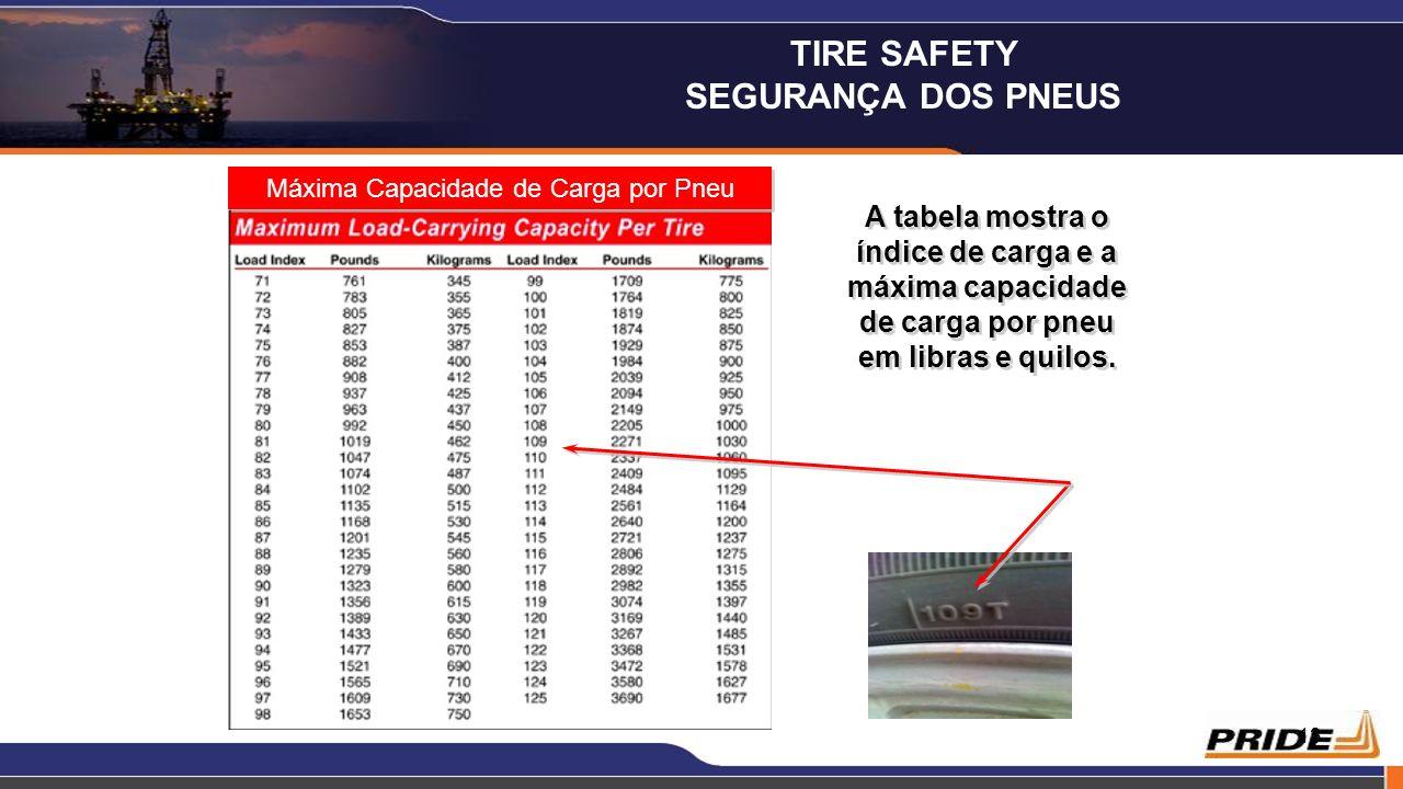 13 Máxima Capacidade de Carga por Pneu A tabela mostra o índice de carga e a máxima capacidade de carga por pneu em libras e quilos. TIRE SAFETY SEGUR