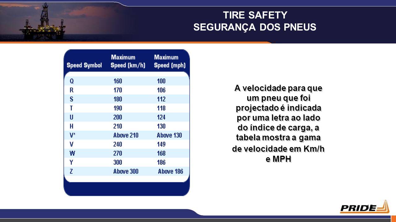 15 A velocidade para que um pneu que foi projectado é indicada por uma letra ao lado do índice de carga, a tabela mostra a gama de velocidade em Km/h