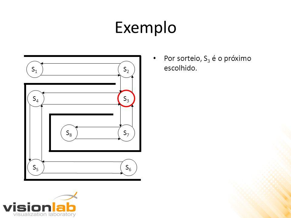 Exemplo S1S1 S2S2 S4S4 S3S3 S8S8 S7S7 S5S5 S6S6 Por sorteio, S 3 é o próximo escolhido.