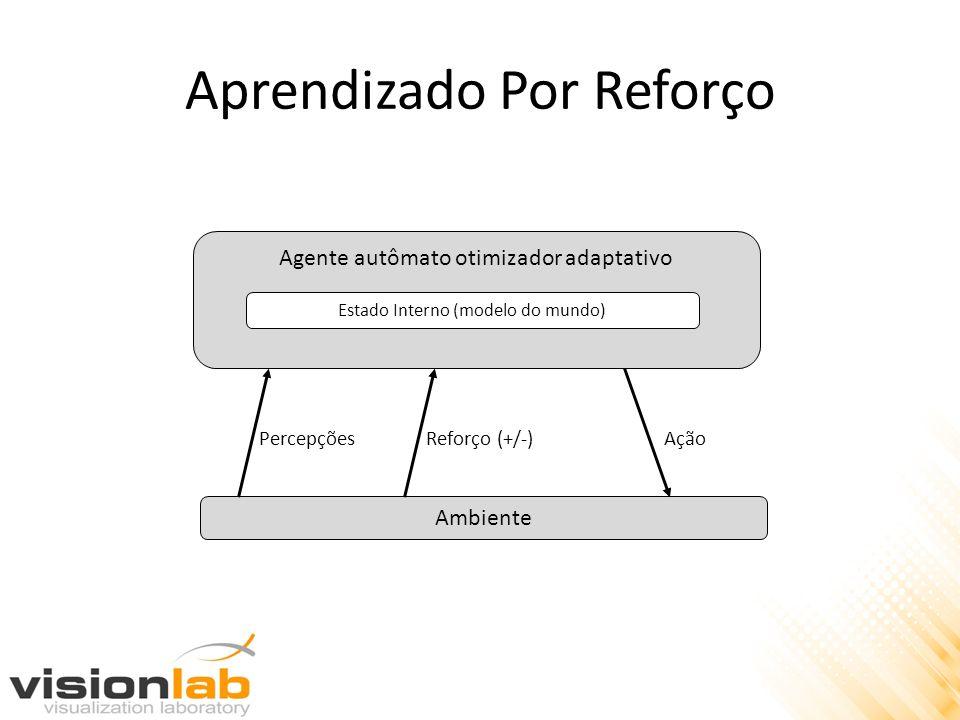 Aprendizado Por Reforço Agente autômato otimizador adaptativo Estado Interno (modelo do mundo) Ambiente PercepçõesReforço (+/-)Ação