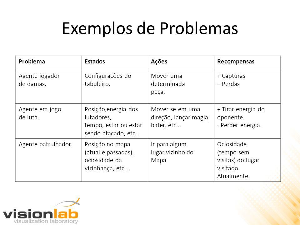 Exemplos de Problemas ProblemaEstadosAçõesRecompensas Agente jogador de damas.
