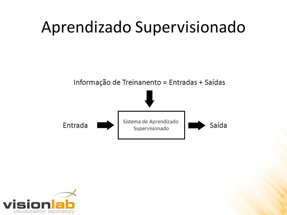 Aprendizado Supervisionado Sistema de Aprendizado Supervisionado EntradaSaída Informação de Treinanento = Entradas + Saídas