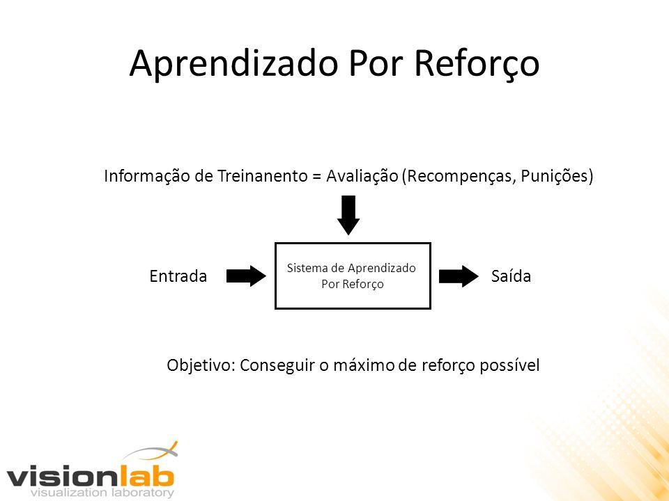 Aprendizado Por Reforço Sistema de Aprendizado Por Reforço EntradaSaída Informação de Treinanento = Avaliação (Recompenças, Punições) Objetivo: Conseguir o máximo de reforço possível