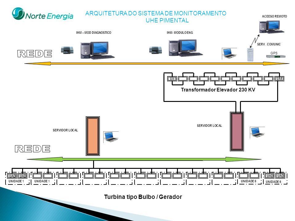 ARQUITETURA DO SISTEMA DE MONITORAMENTO UHE PIMENTAL UAD UNIDADE 1 UAD UNIDADE 6 Turbina tipo Bulbo / Gerador UA1 UA6 Transformador Elevador 230 KV UN