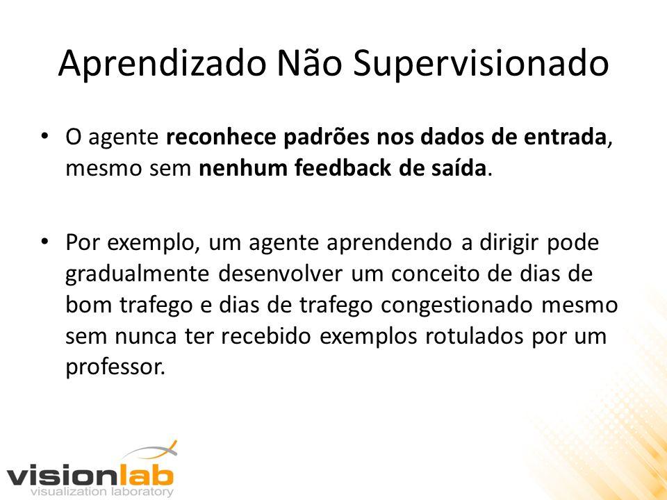 Aprendizado Não Supervisionado O agente reconhece padrões nos dados de entrada, mesmo sem nenhum feedback de saída. Por exemplo, um agente aprendendo
