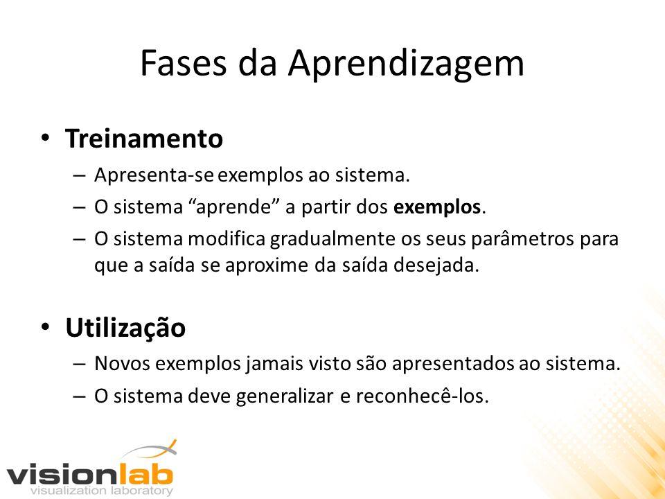 Fases da Aprendizagem Treinamento – Apresenta-se exemplos ao sistema. – O sistema aprende a partir dos exemplos. – O sistema modifica gradualmente os