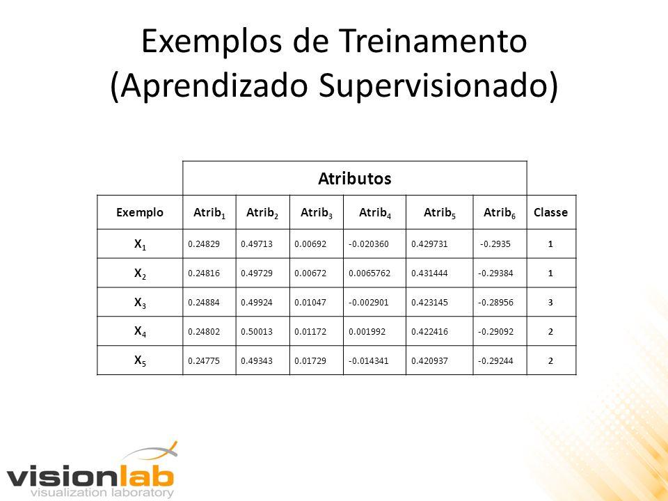 Exemplos de Treinamento (Aprendizado Supervisionado) Atributos ExemploAtrib 1 Atrib 2 Atrib 3 Atrib 4 Atrib 5 Atrib 6 Classe X1X1 0.248290.497130.0069