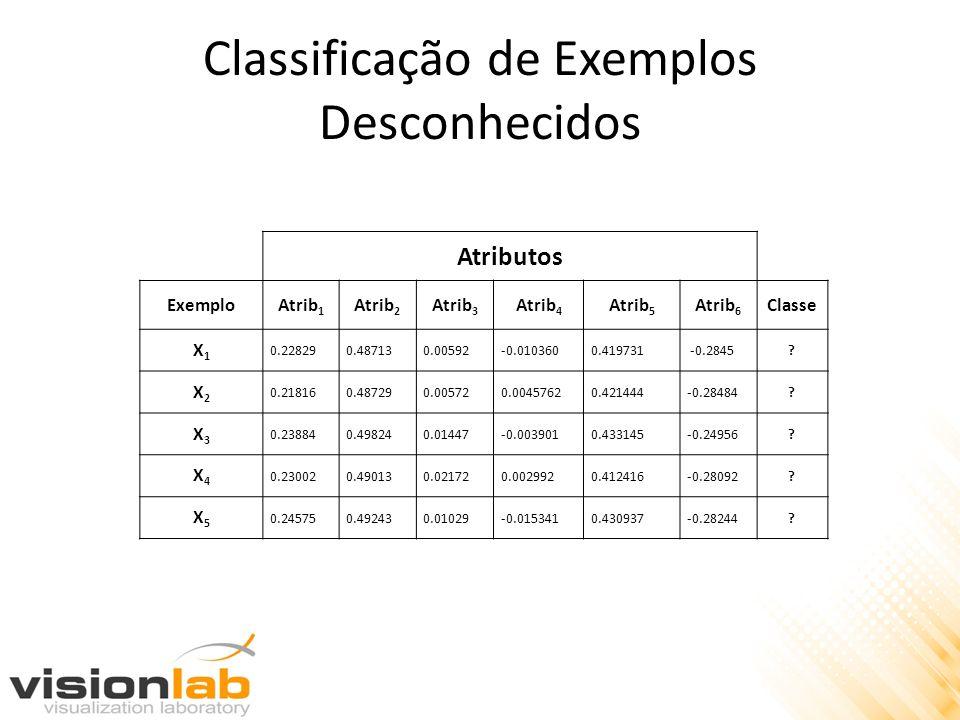 Classificação de Exemplos Desconhecidos Atributos ExemploAtrib 1 Atrib 2 Atrib 3 Atrib 4 Atrib 5 Atrib 6 Classe X1X1 0.228290.487130.00592-0.0103600.4