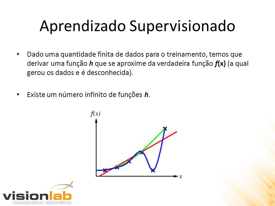 Aprendizado Supervisionado Dado uma quantidade finita de dados para o treinamento, temos que derivar uma função h que se aproxime da verdadeira função